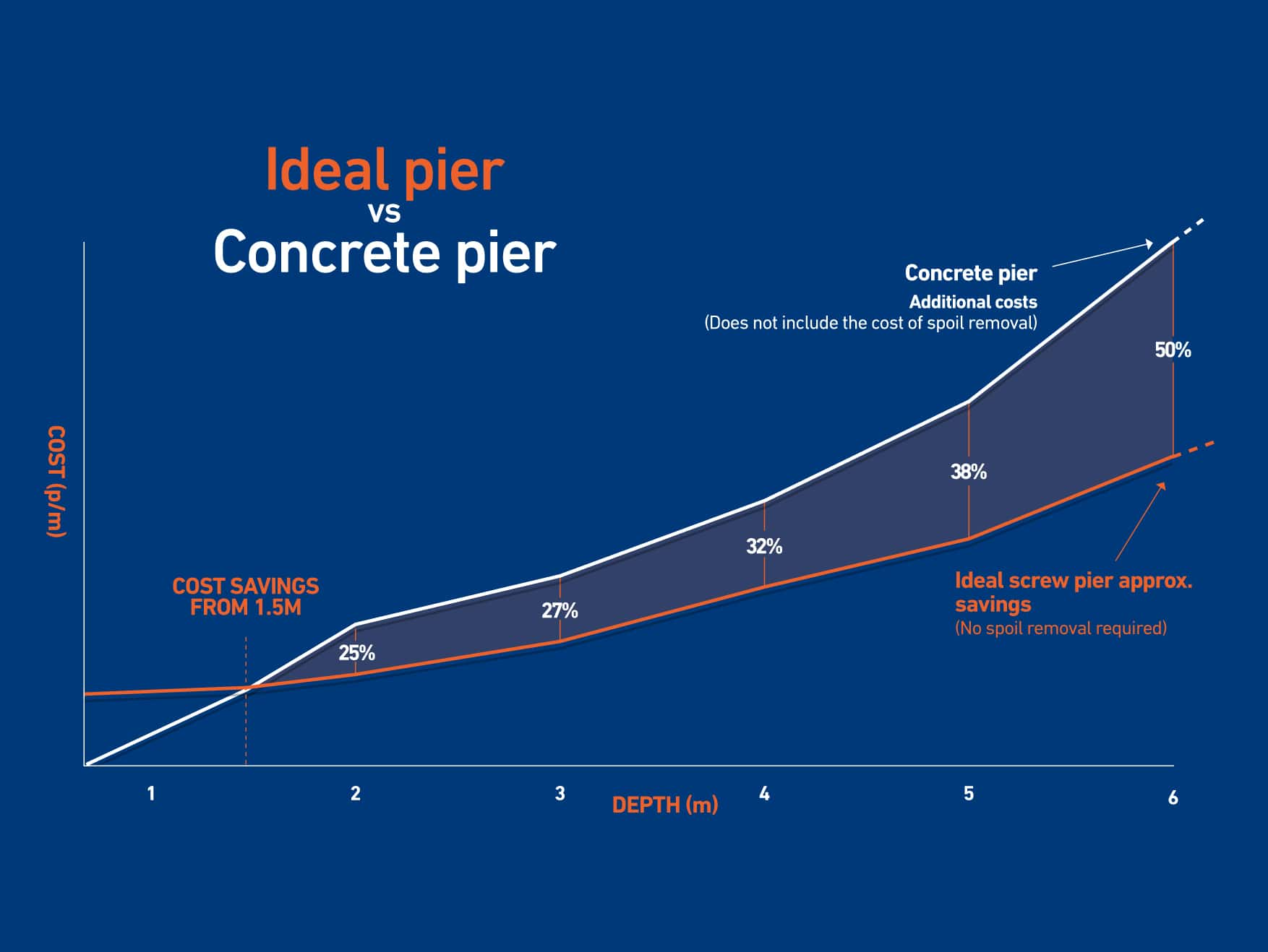 Benefits of Screw Piers/Piles vs Bored Concrete Piers - Ideal